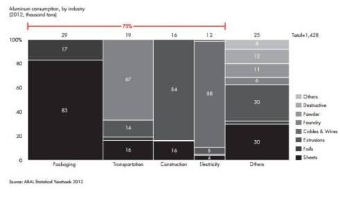 Four industries account for three quarters of aluminum consumption in Brazil.