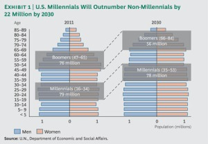 The Boston Consulting Group discovered Millennials to outnumber Baby Boomers and to have greater influence on the market.